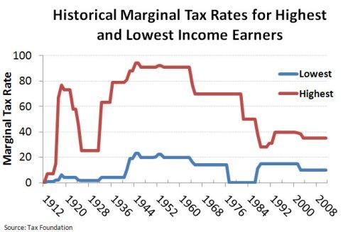 Historical_Mariginal_Tax_Rates