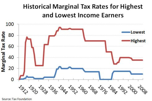 Historical_Mariginal_Tax_Rates