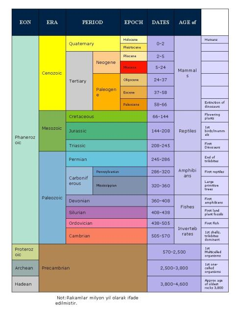 irks_geologic_time_table