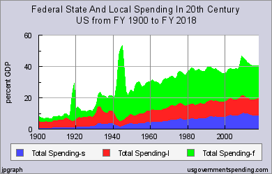 us_total_spending_full
