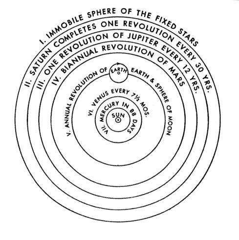 Copernicus 112