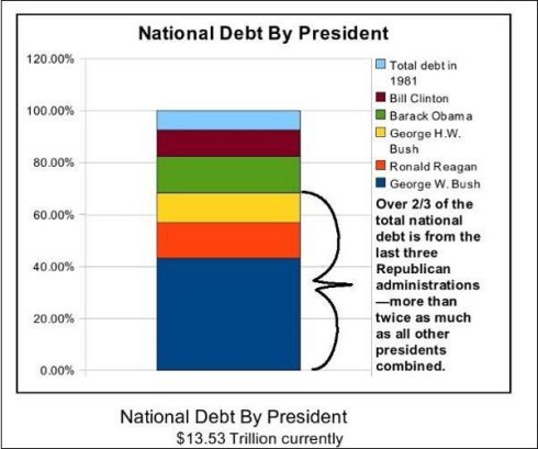 National debt by president