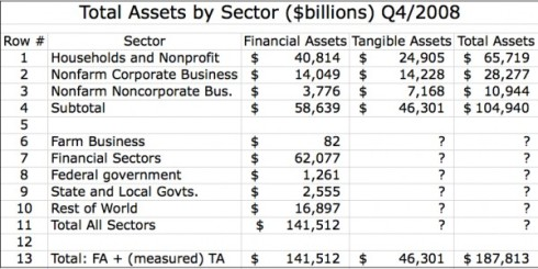total-assets-by-sector-q4-2009-600x300